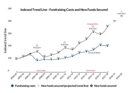 fundraising-universidades-tendencia