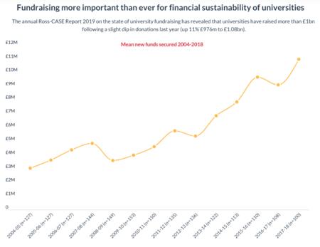 fundraising-universidades-uk
